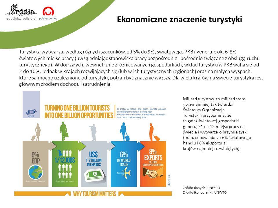 Ekonomiczne znaczenie turystyki