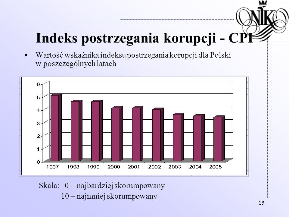Indeks postrzegania korupcji - CPI