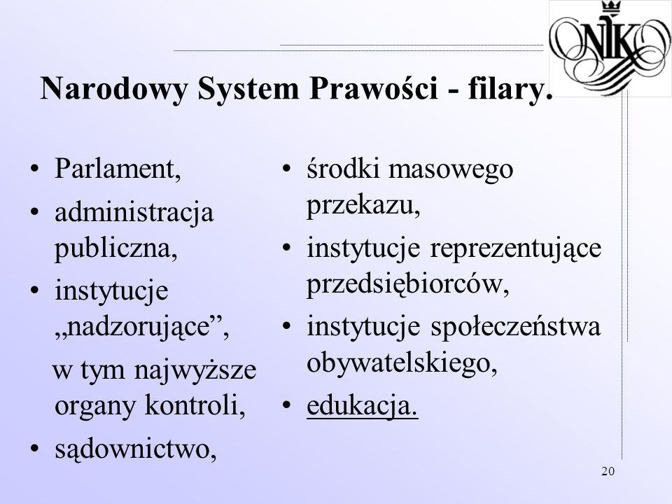 Narodowy System Prawości - filary.