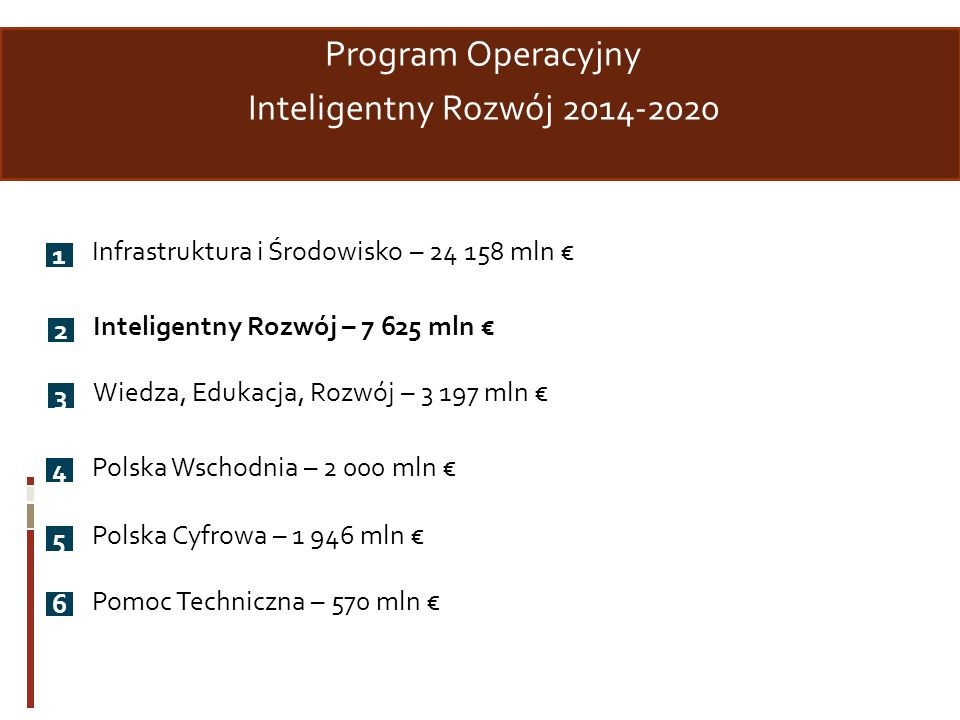 Program Operacyjny Inteligentny Rozwój 2014-2020