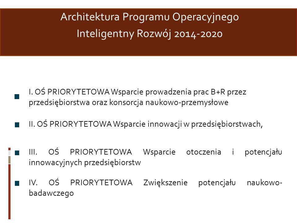 Architektura Programu Operacyjnego