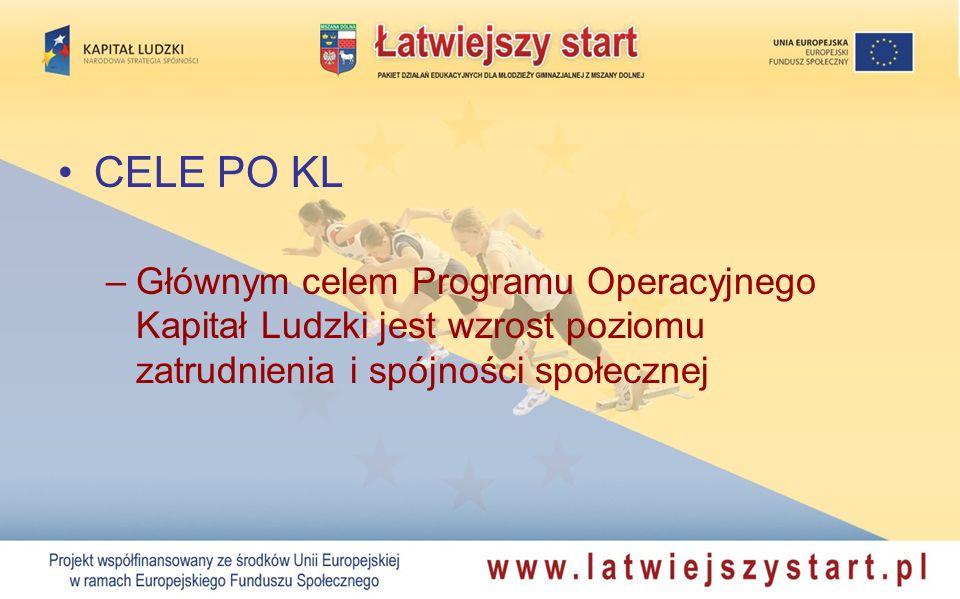 CELE PO KL Głównym celem Programu Operacyjnego Kapitał Ludzki jest wzrost poziomu zatrudnienia i spójności społecznej.