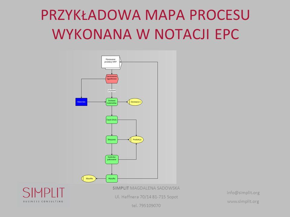 PRZYKŁADOWA MAPA PROCESU WYKONANA W NOTACJI EPC