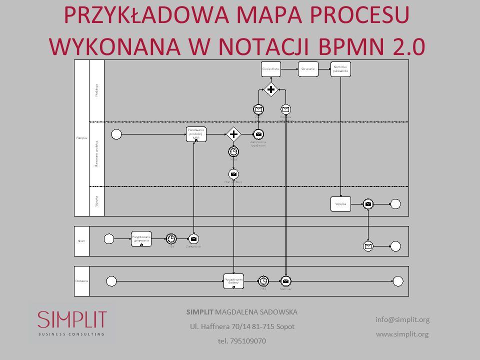 PRZYKŁADOWA MAPA PROCESU WYKONANA W NOTACJI BPMN 2.0