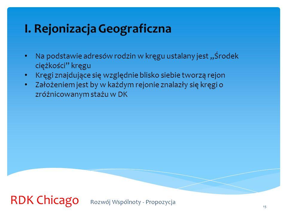 I. Rejonizacja Geograficzna