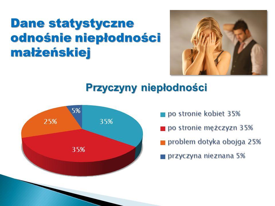 Dane statystyczne odnośnie niepłodności małżeńskiej