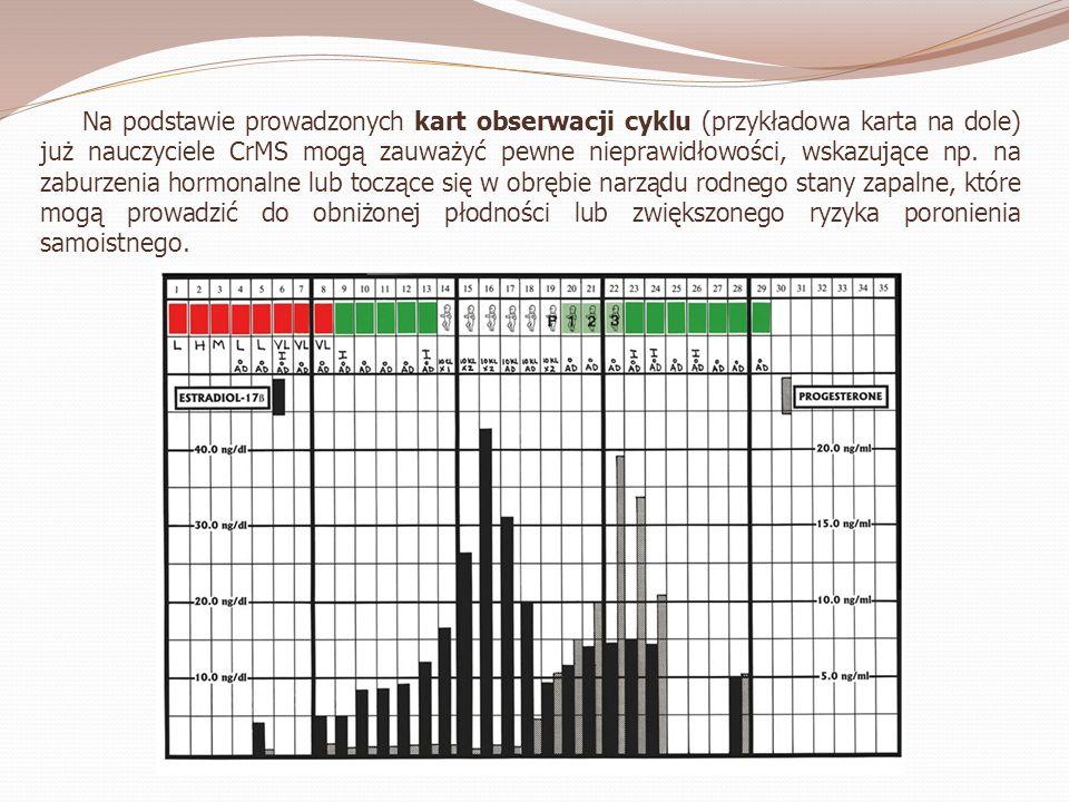 Na podstawie prowadzonych kart obserwacji cyklu (przykładowa karta na dole) już nauczyciele CrMS mogą zauważyć pewne nieprawidłowości, wskazujące np.