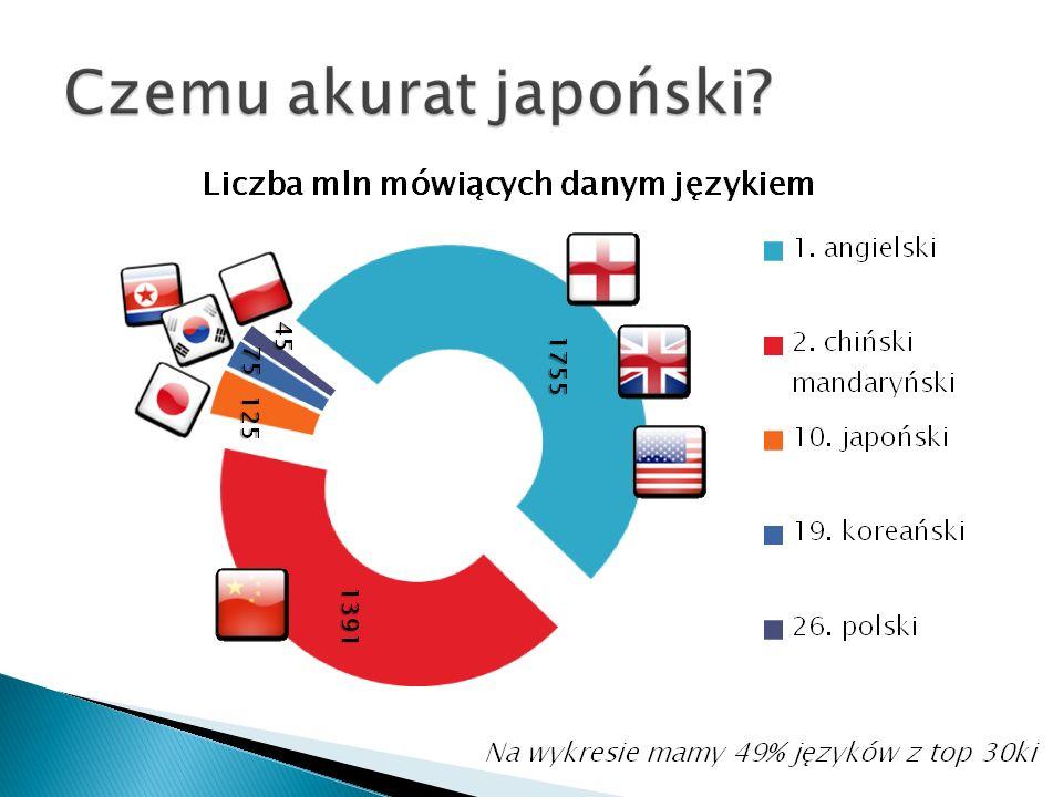 Na wykresie mamy 49% języków z top 30ki