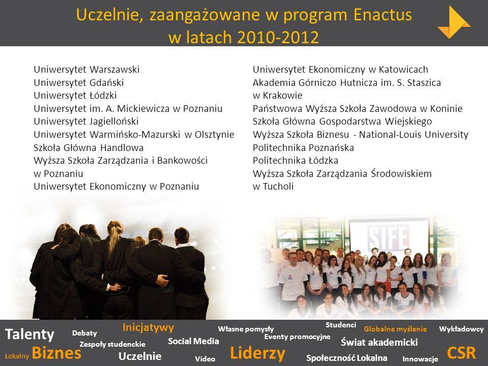 Uczelnie, zaangażowane w program Enactus w latach 2010-2012