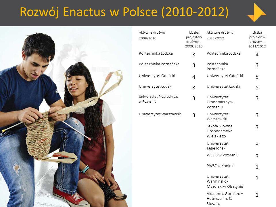 Rozwój Enactus w Polsce (2010-2012)