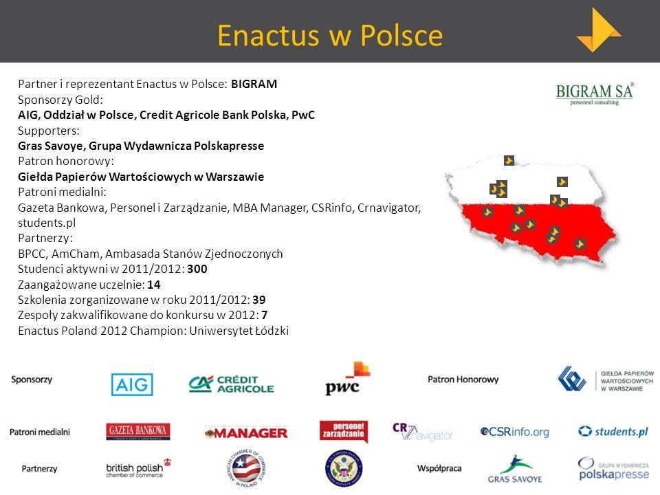 Enactus w Polsce