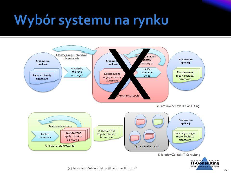 X Wybór systemu na rynku