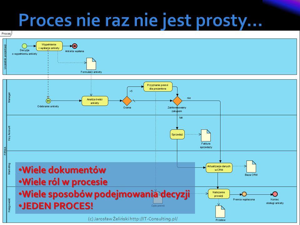 Proces nie raz nie jest prosty…