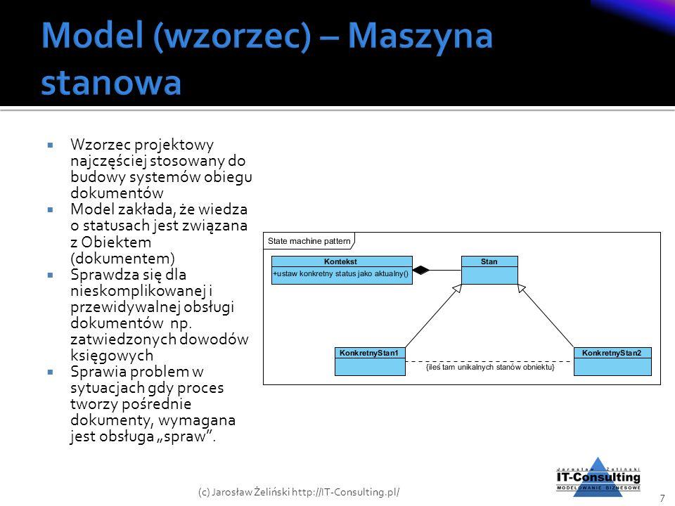 Model (wzorzec) – Maszyna stanowa