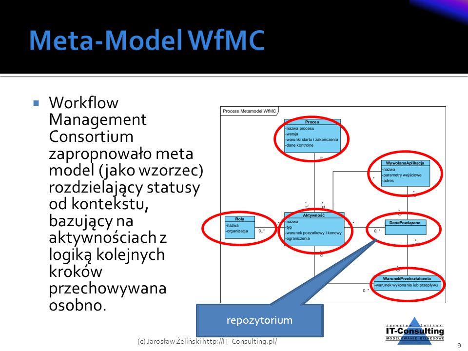 Meta-Model WfMC