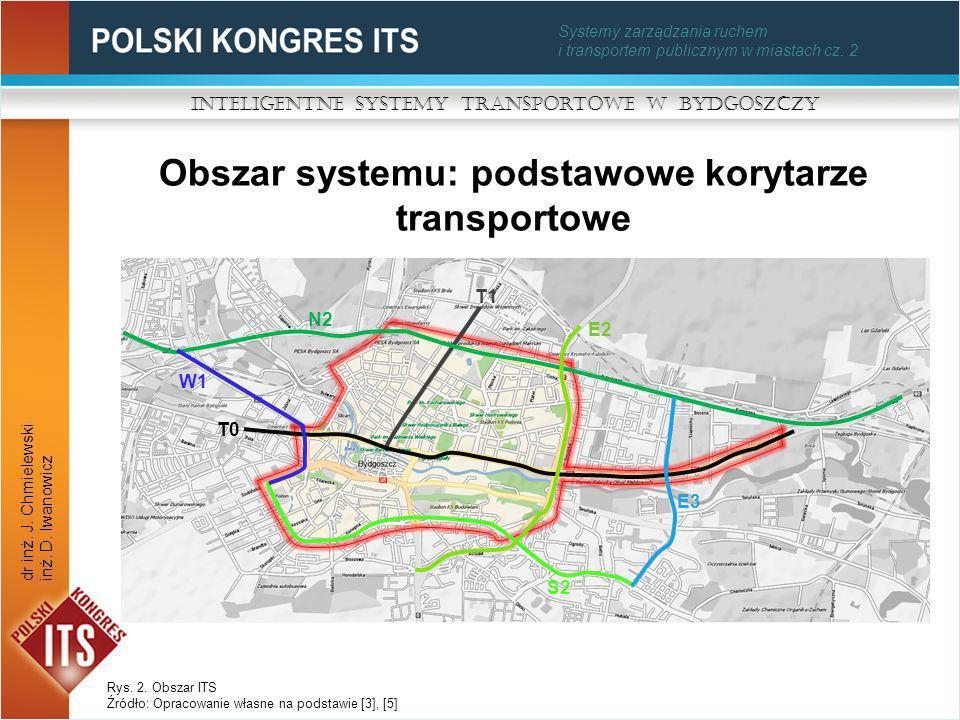 Obszar systemu: podstawowe korytarze transportowe