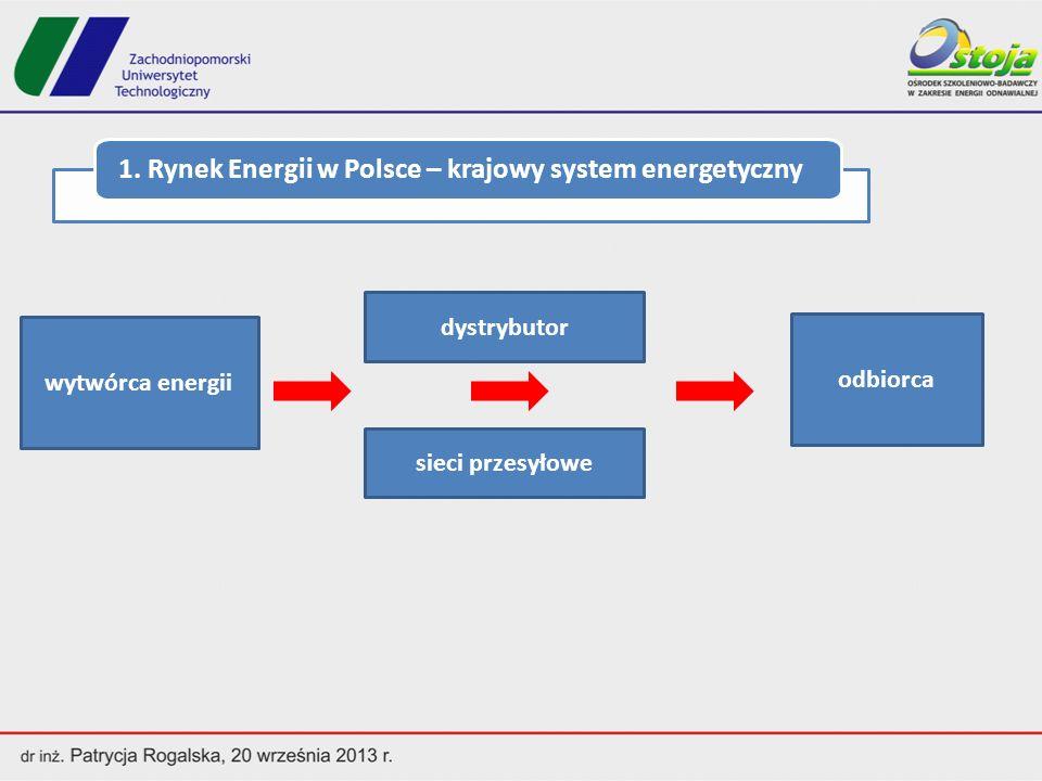 1. Rynek Energii w Polsce – krajowy system energetyczny
