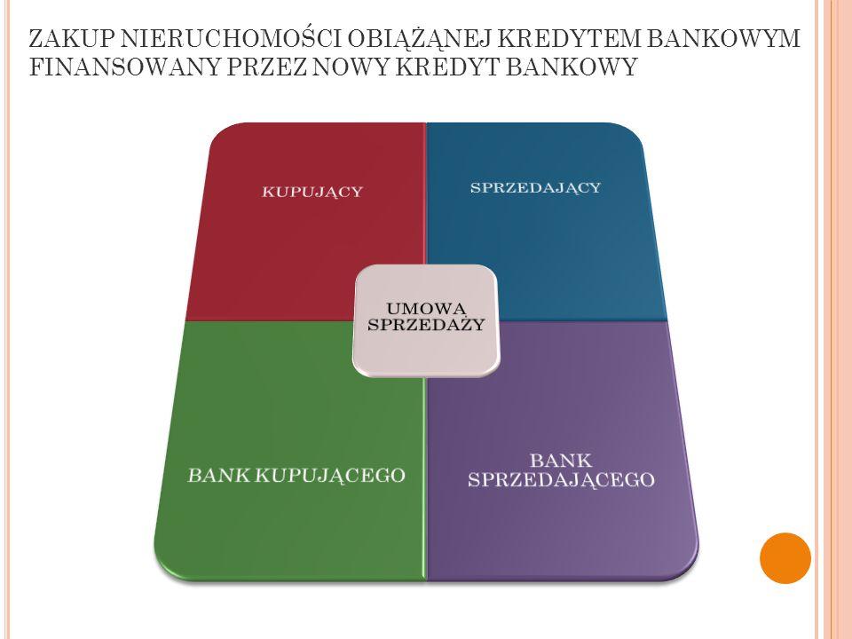 WWW.E-EXPERT.ORG ZAKUP NIERUCHOMOŚCI OBIĄŻĄNEJ KREDYTEM BANKOWYM FINANSOWANY PRZEZ NOWY KREDYT BANKOWY.