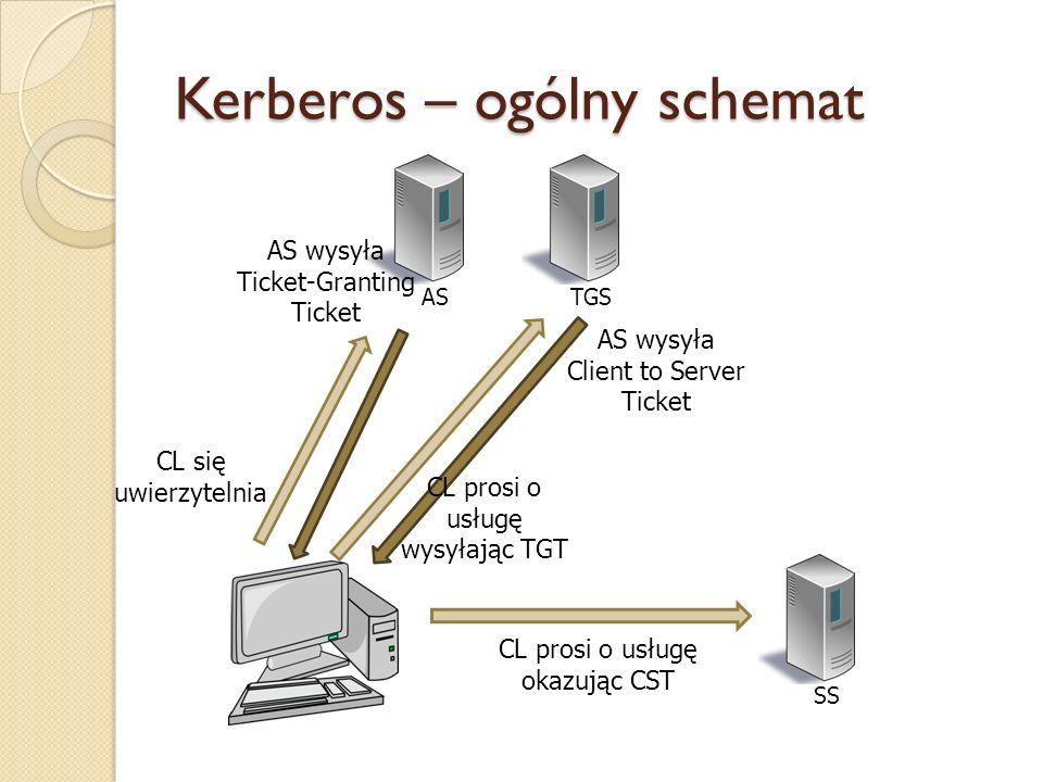 Kerberos – ogólny schemat