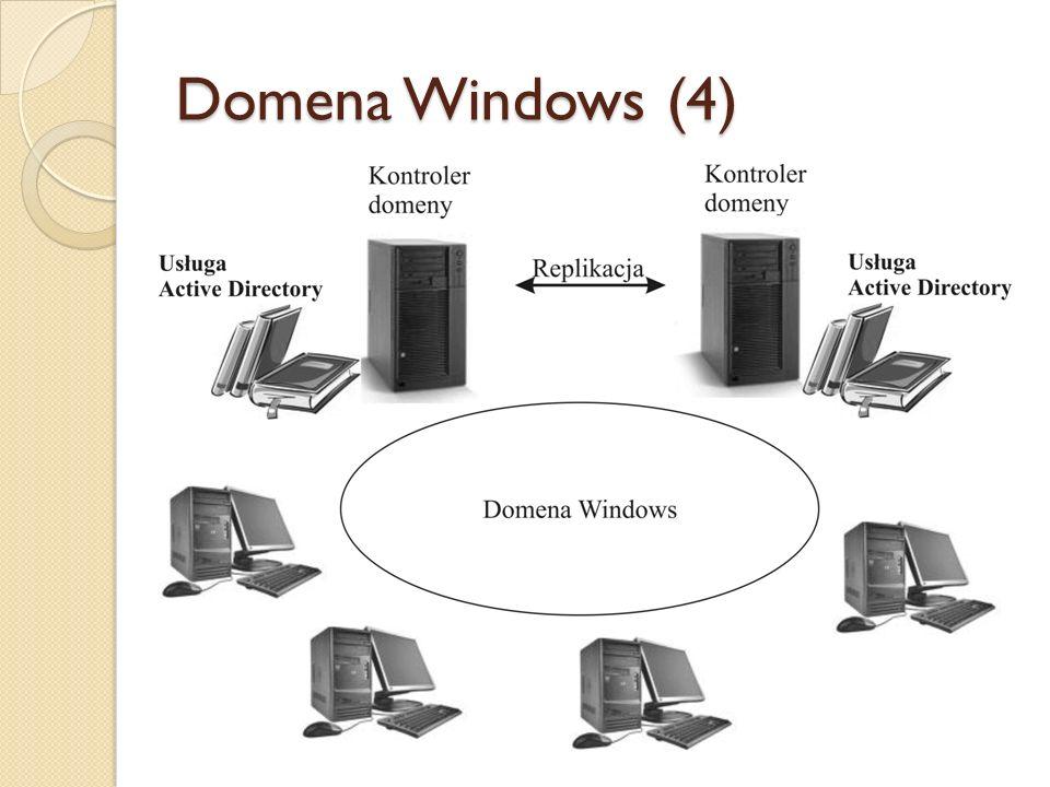 Domena Windows (4)