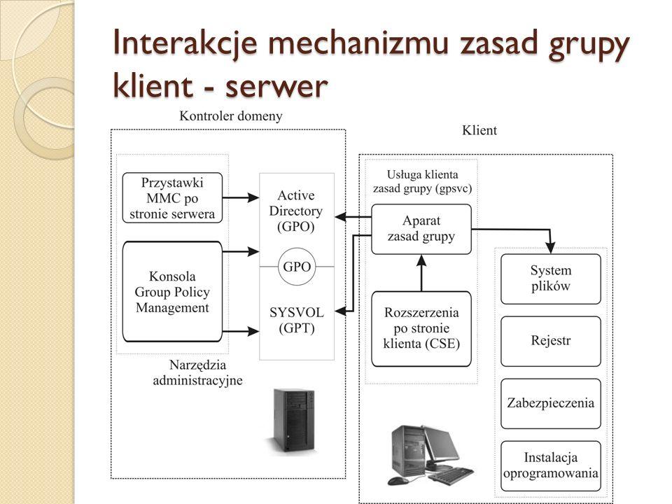 Interakcje mechanizmu zasad grupy klient - serwer