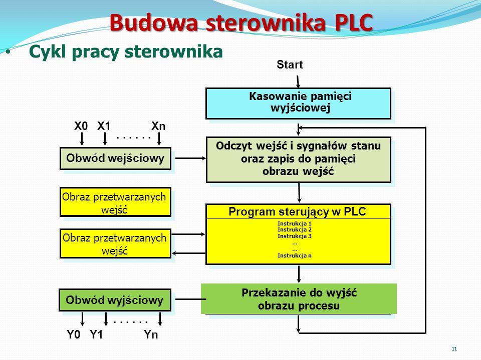Budowa sterownika PLC Cykl pracy sterownika Start X0 X1 Xn . . . . . .