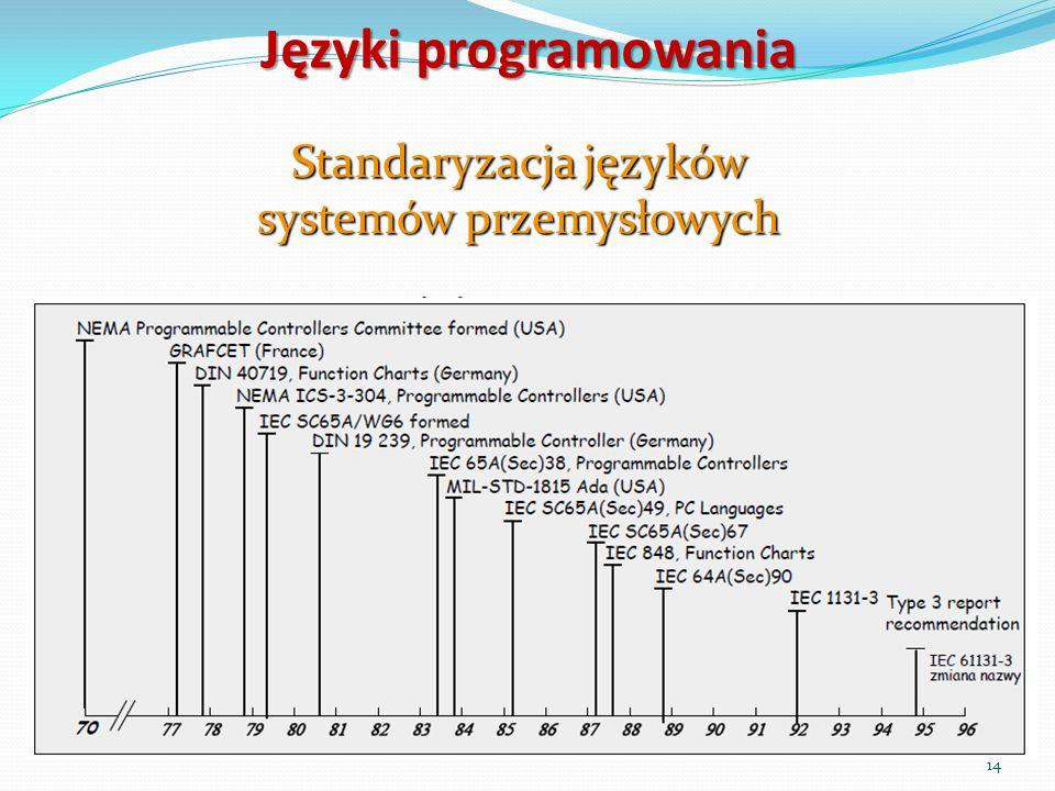 Standaryzacja języków systemów przemysłowych