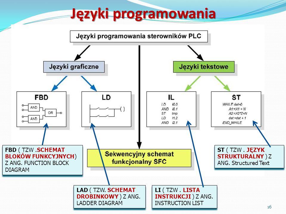 Języki programowania FBD ( TZW .SCHEMAT BLOKÓW FUNKCYJNYCH) Z ANG. FUNCTION BLOCK DIAGRAM. ST ( TZW . JĘZYK STRUKTURALNY ) Z ANG. Structured Text.