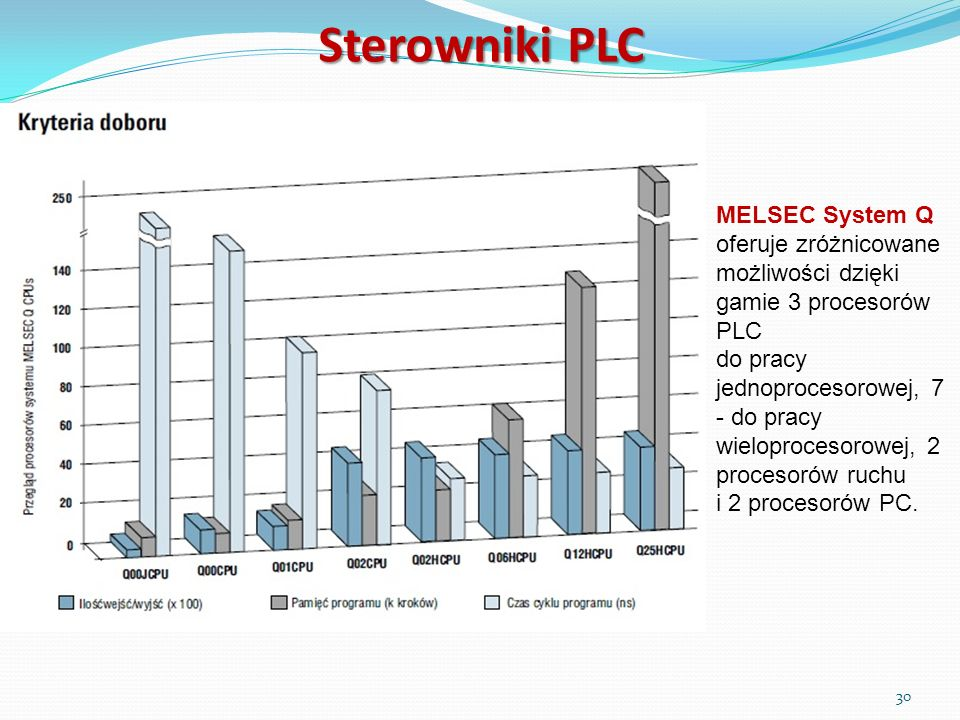 Sterowniki PLC MELSEC System Q oferuje zróżnicowane