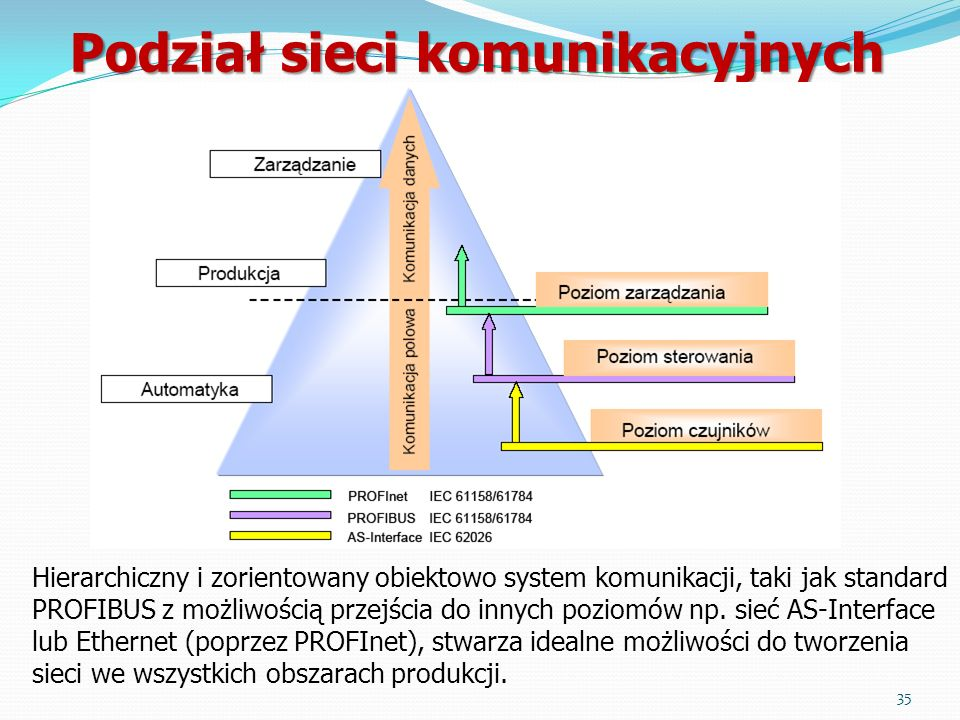 Podział sieci komunikacyjnych