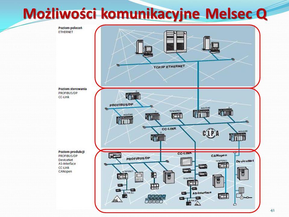 Możliwości komunikacyjne Melsec Q