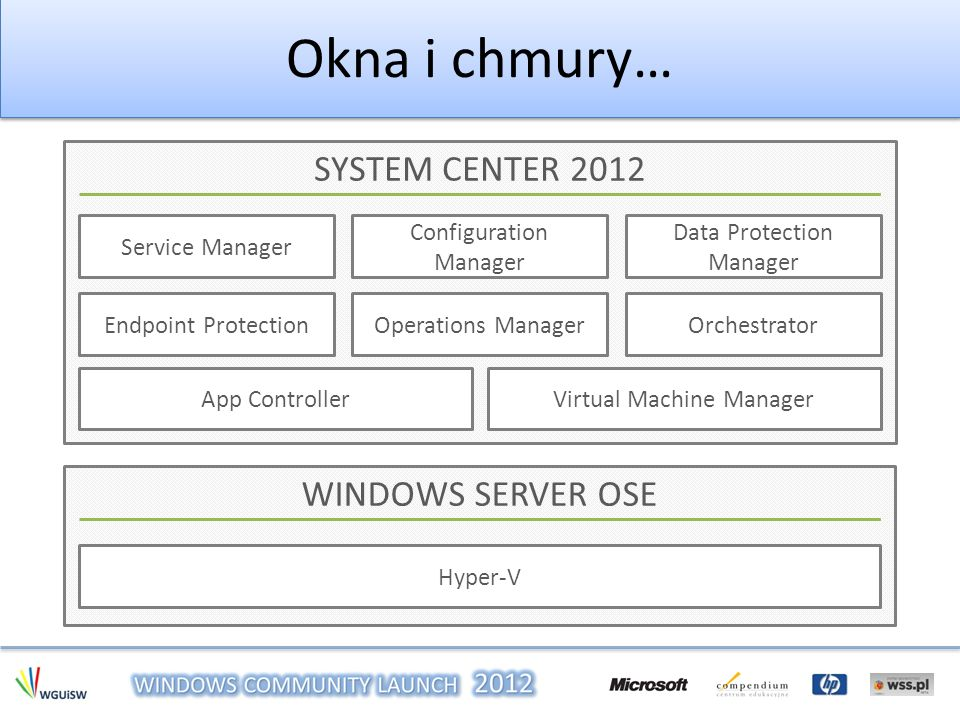 Okna i chmury… SYSTEM CENTER 2012 WINDOWS SERVER OSE Service Manager
