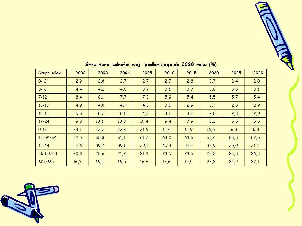 Struktura ludności woj. podlaskiego do 2030 roku (%)