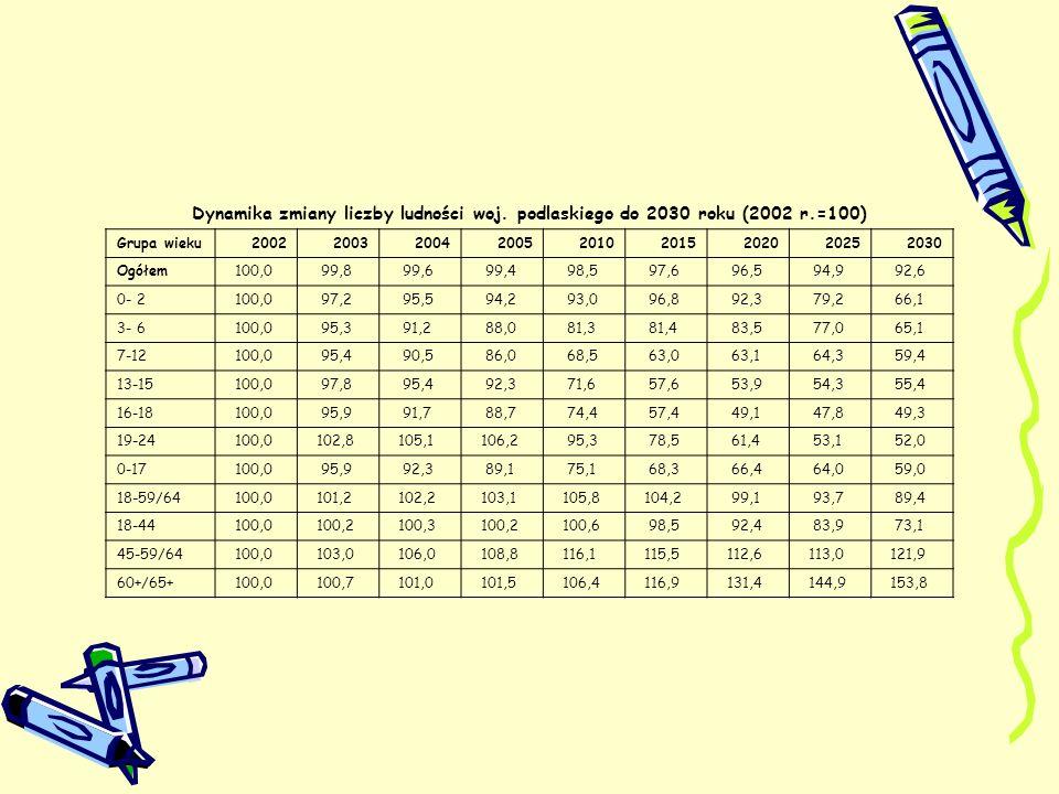 Dynamika zmiany liczby ludności woj. podlaskiego do 2030 roku (2002 r