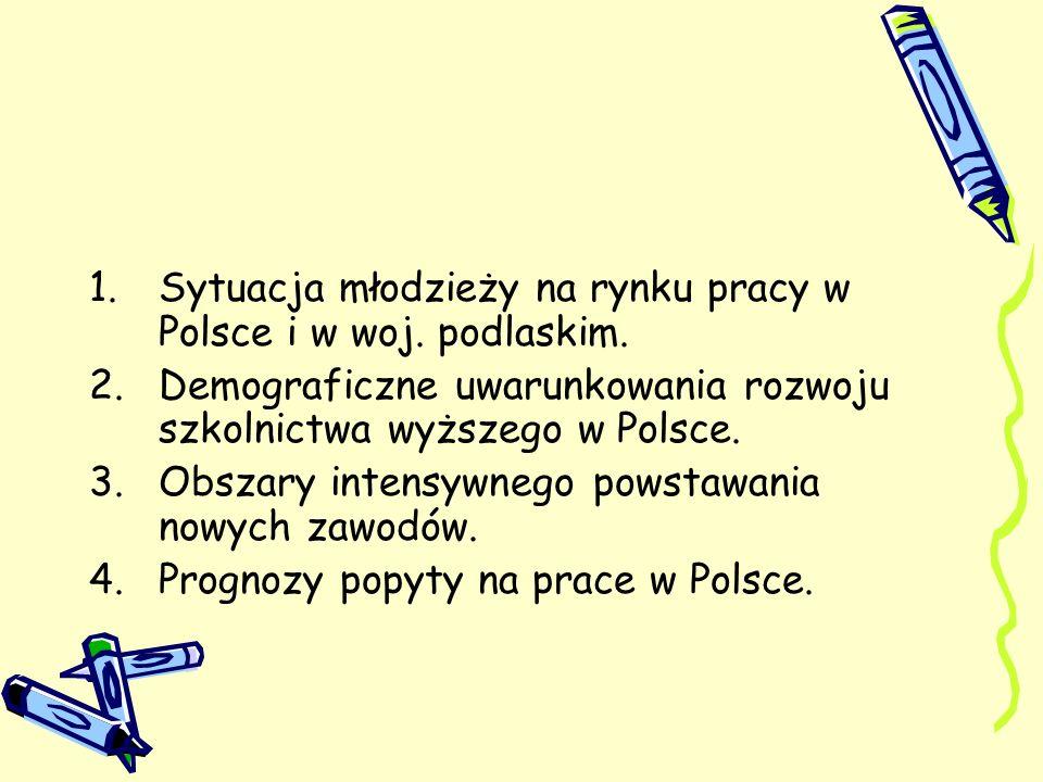 Sytuacja młodzieży na rynku pracy w Polsce i w woj. podlaskim.