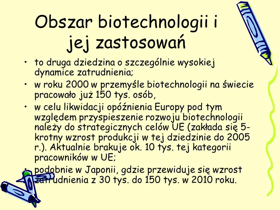 Obszar biotechnologii i jej zastosowań