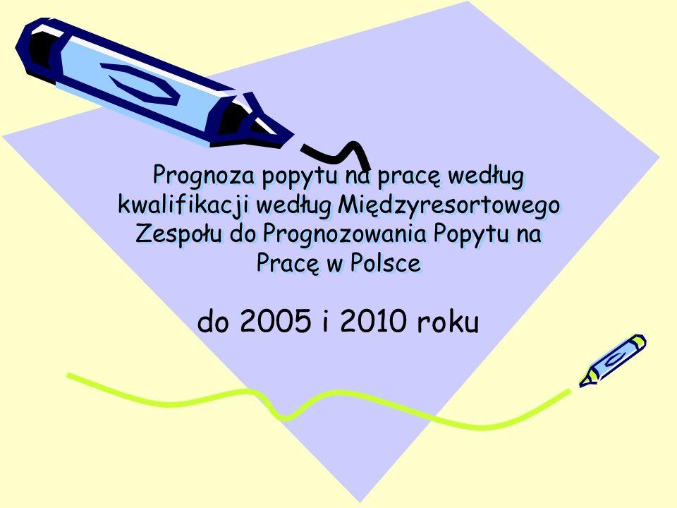 Prognoza popytu na pracę według kwalifikacji według Międzyresortowego Zespołu do Prognozowania Popytu na Pracę w Polsce