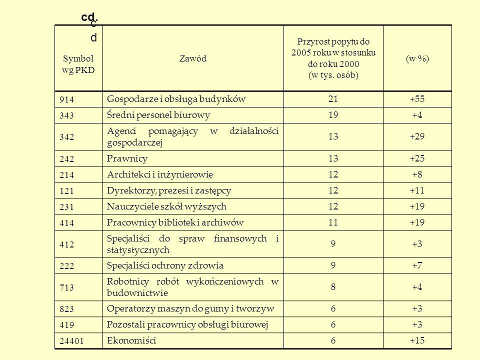 Przyrost popytu do 2005 roku w stosunku do roku 2000