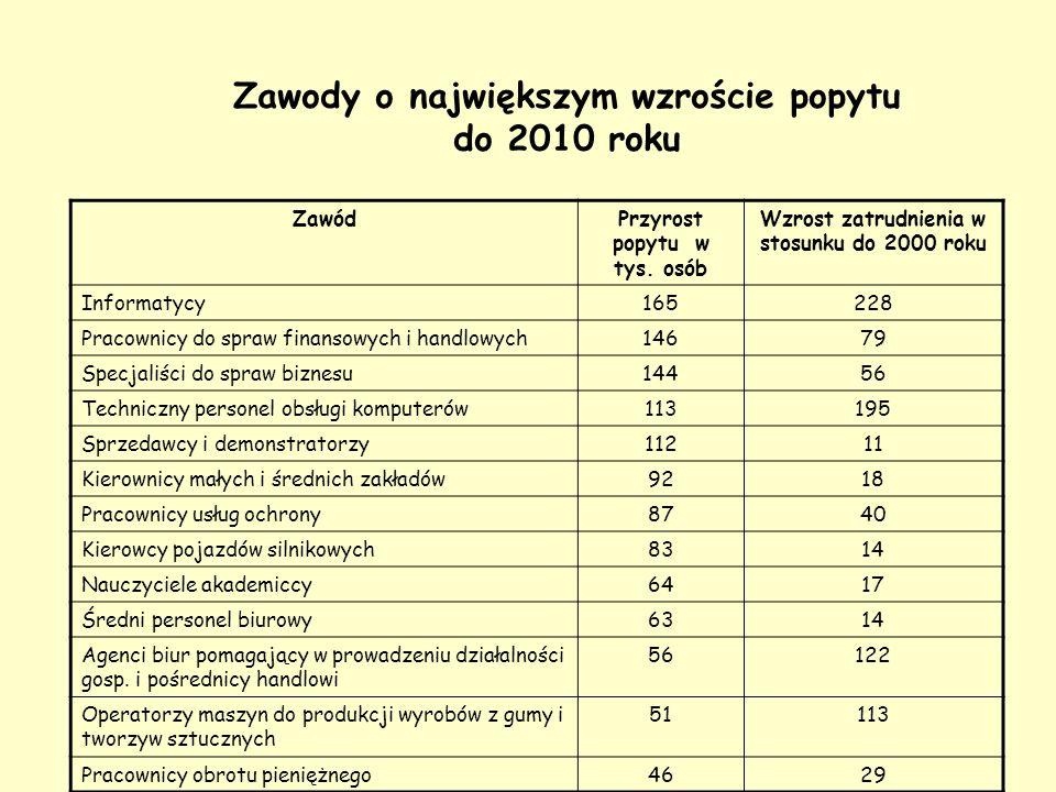 Zawody o największym wzroście popytu do 2010 roku