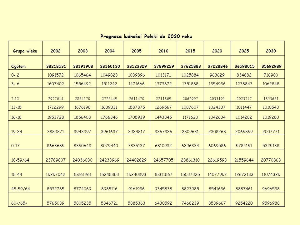 Prognoza ludności Polski do 2030 roku