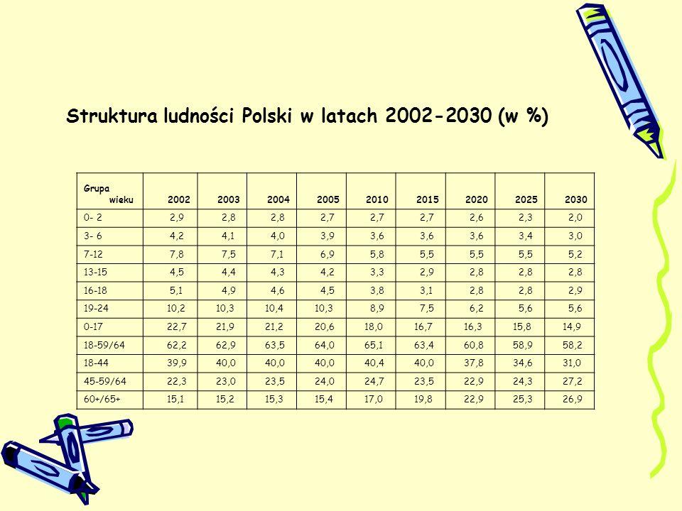 Struktura ludności Polski w latach 2002-2030 (w %)