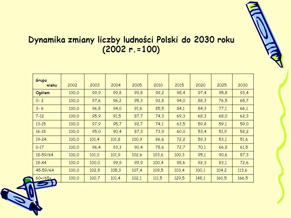Dynamika zmiany liczby ludności Polski do 2030 roku (2002 r.=100)