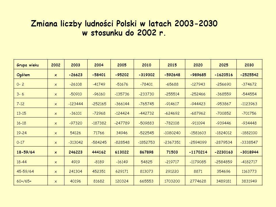 Zmiana liczby ludności Polski w latach 2003-2030 w stosunku do 2002 r.