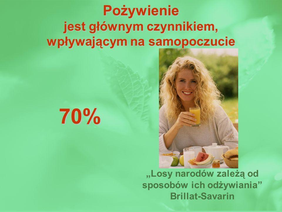70% Pożywienie jest głównym czynnikiem, wpływającym na samopoczucie
