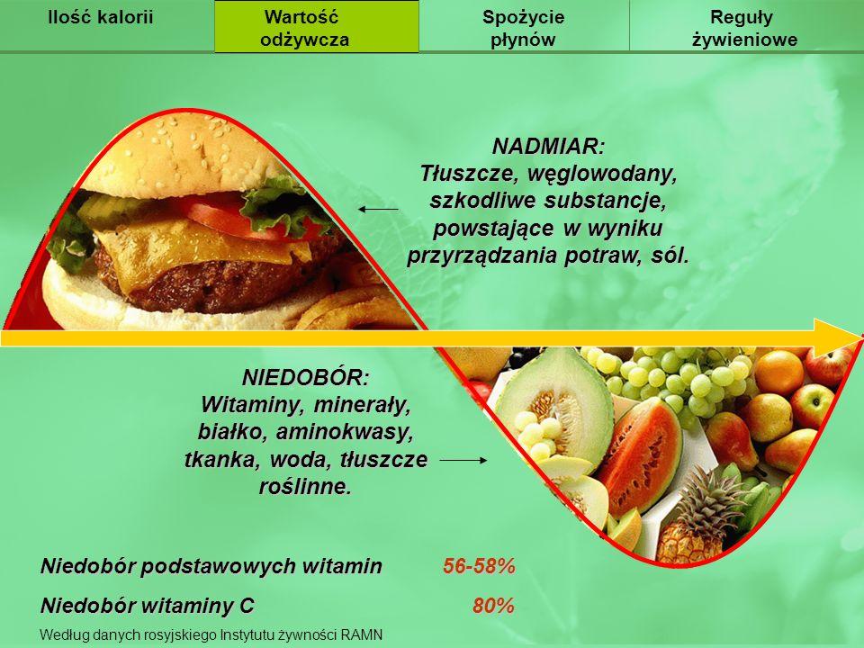 Ilość kalorii Питательная. ценность. Wartość. odżywcza. Spożycie. płynów. Reguły. żywieniowe.