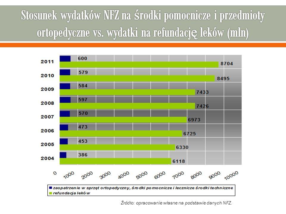 Stosunek wydatków NFZ na środki pomocnicze i przedmioty ortopedyczne vs. wydatki na refundację leków (mln)