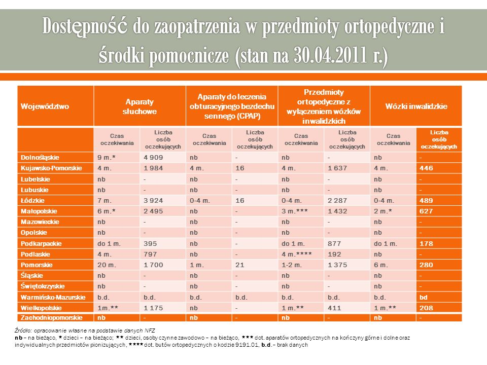 Dostępność do zaopatrzenia w przedmioty ortopedyczne i środki pomocnicze (stan na 30.04.2011 r.)