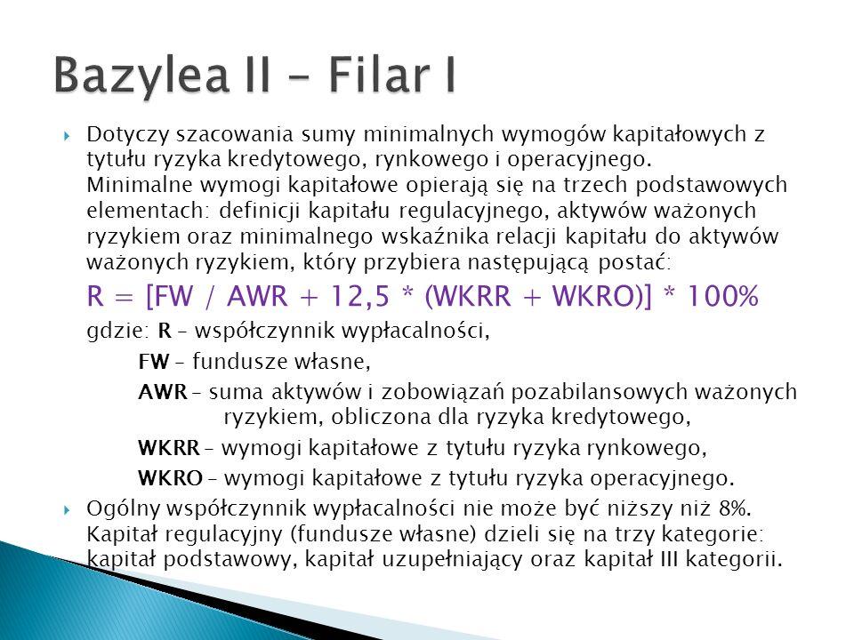 Bazylea II – Filar I