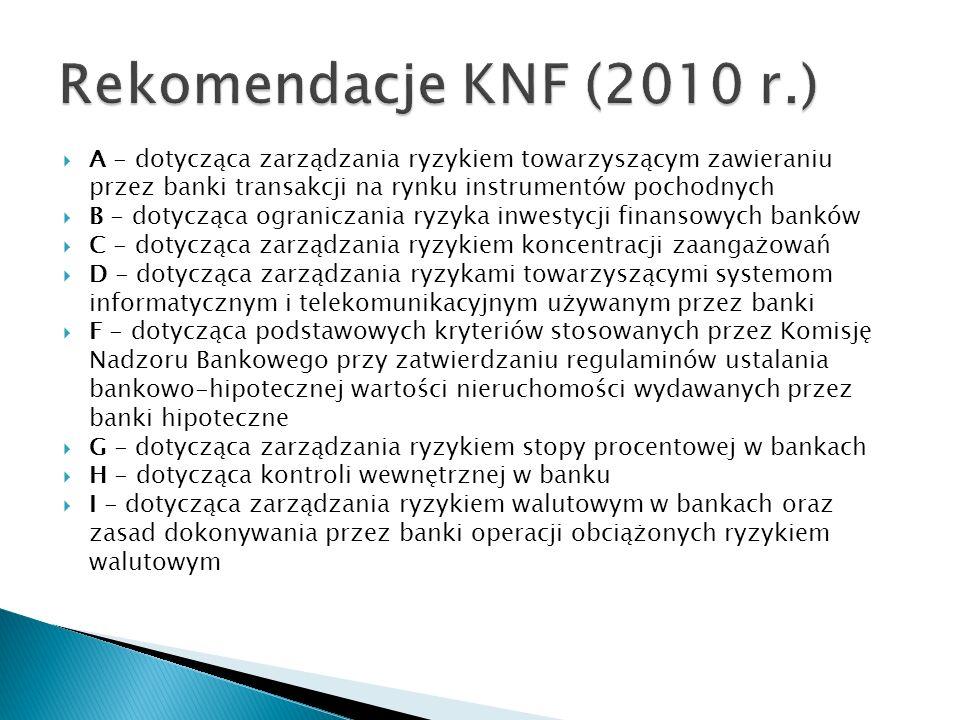 Rekomendacje KNF (2010 r.) A - dotycząca zarządzania ryzykiem towarzyszącym zawieraniu przez banki transakcji na rynku instrumentów pochodnych.