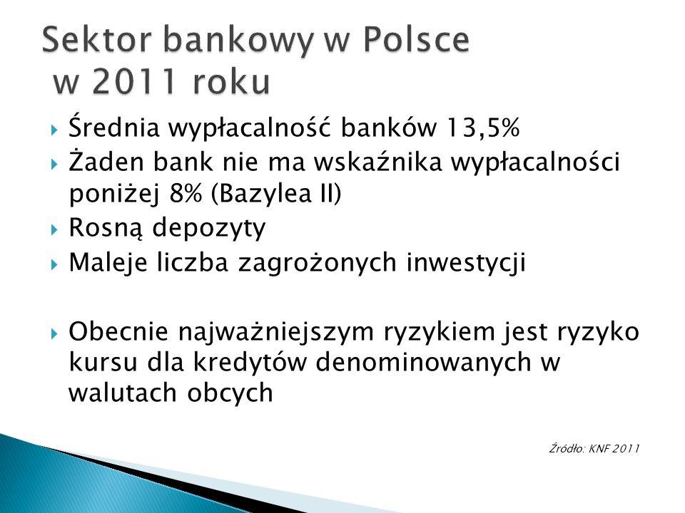 Sektor bankowy w Polsce w 2011 roku